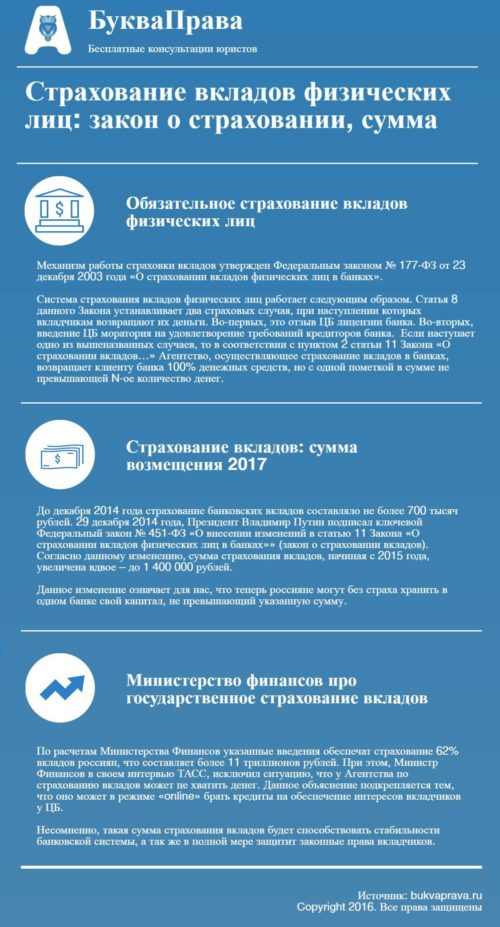 обязательному страхованию вкладов 2014 год