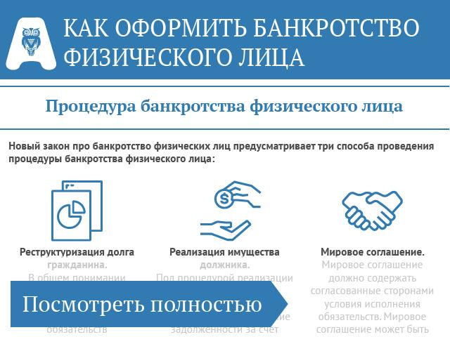 инфографика банкротство физического лица