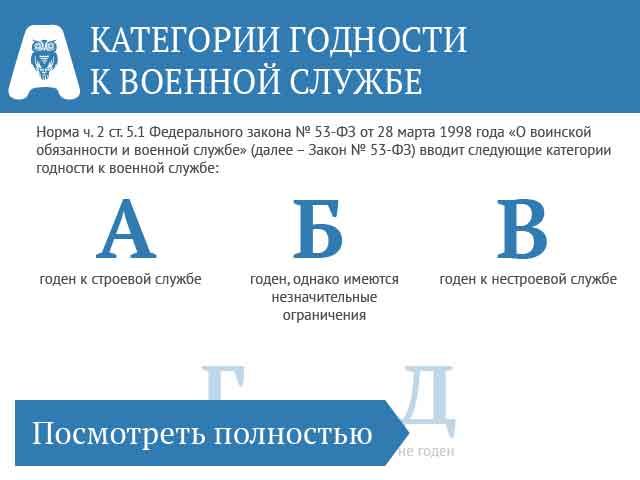 Категории годности к военной службе 2017   БукваПрава