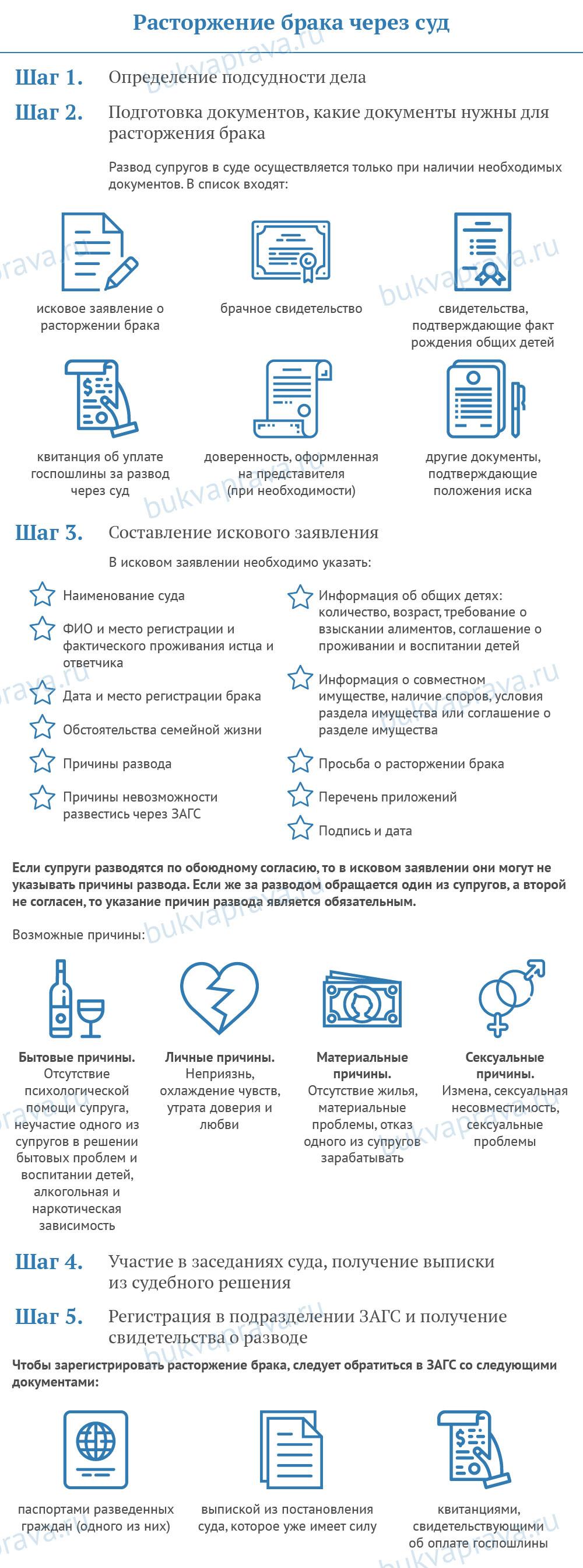 rastorzhenie-braka-cherez-sud