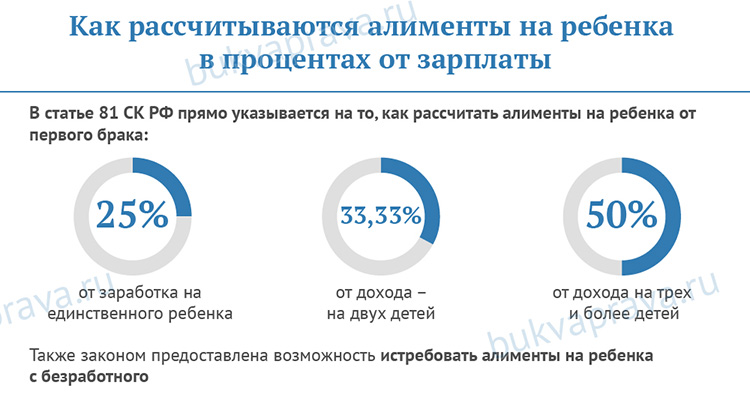 алименты 16 процентов