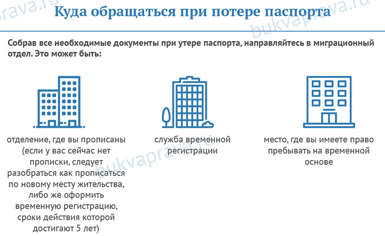 Kuda-obrashchat'sya-pri-potere-pasporta