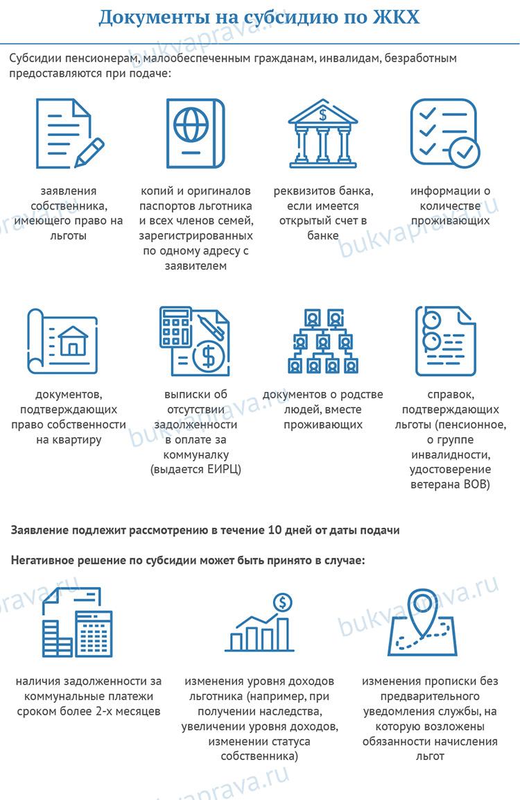 Dokumenty na subsidiyu po ZHKKH