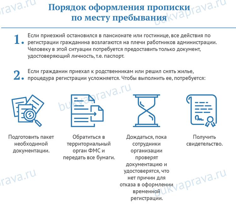 Цена временной регистрации в воронеже встать на временную регистрацию в спб
