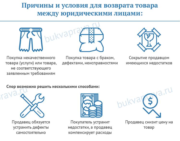 Prichiny i usloviya dlya vozvrata tovara mezhdu yuridicheskimi licami