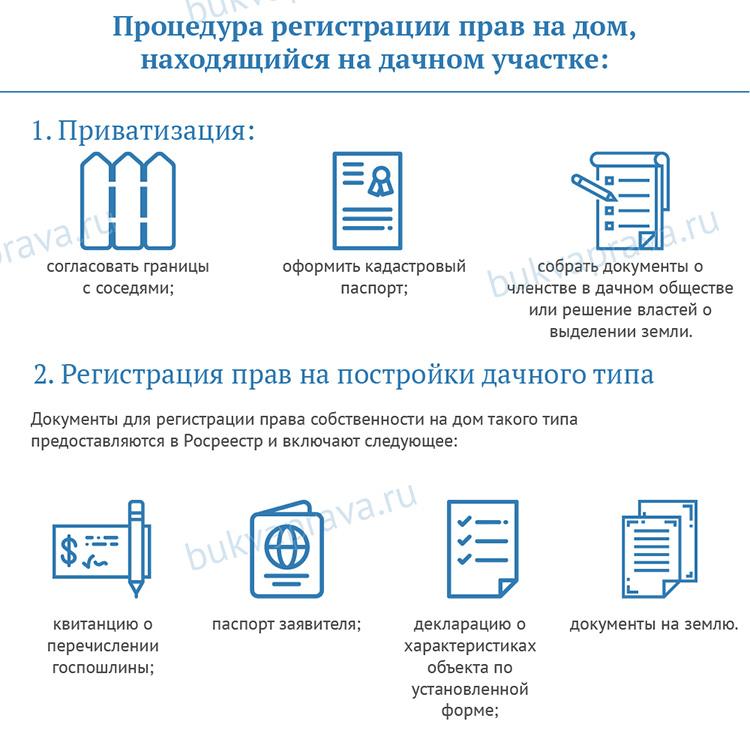 procedura-registracii-prav-na-dom