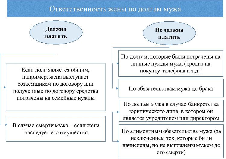 согласие жены на кредит мужа займ под расписку севастополь