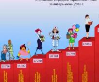 vedomost-nachisleniya-zarabotnoj-platy-obrazec