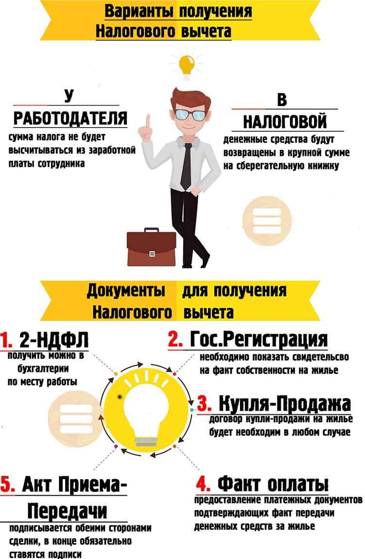 налоговый вычет юристы консультация
