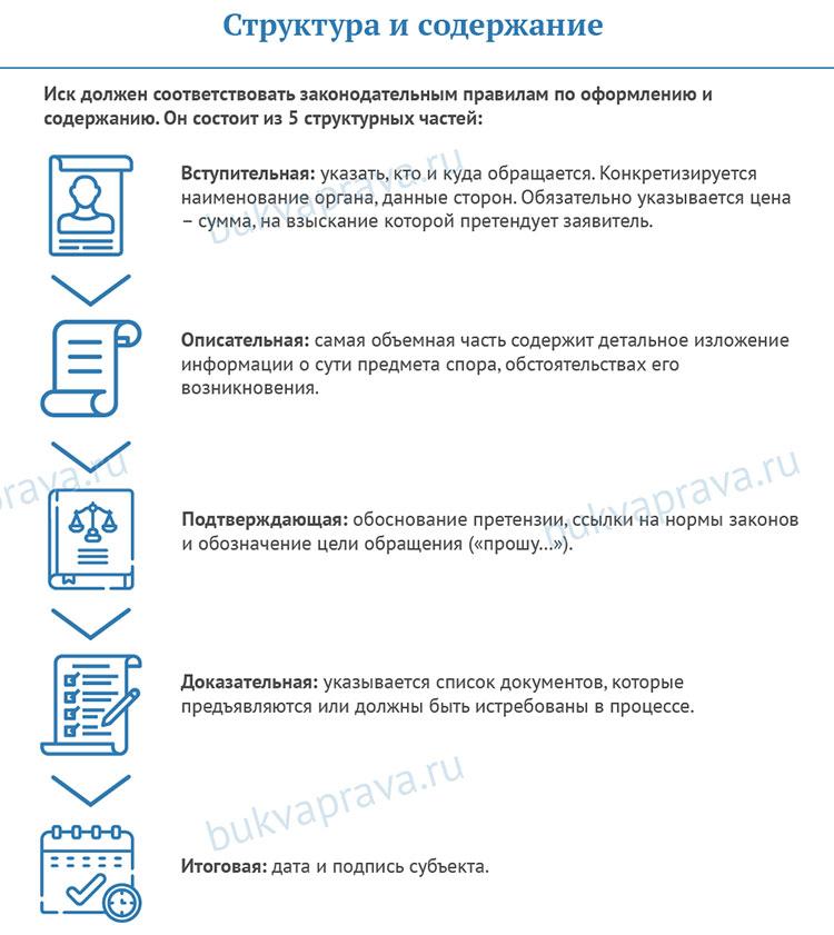 struktura-i-soderzhanie-iskovogo-zayavleniya-o-vozvrate-denezhnyh-sredstv