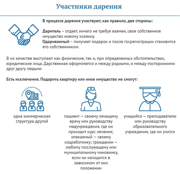 uchastniki-dareniya