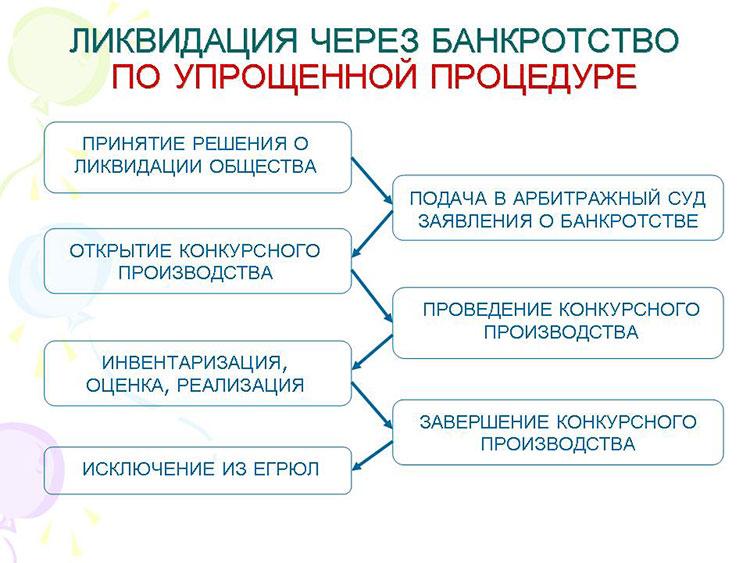 упрощенные процедуры банкротства юридического лица