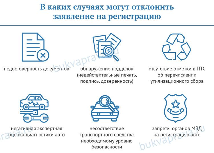 mogut-li-otklonit-registratsionnuyu-zayavku