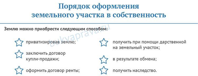 poryadok-oformleniya-zemelnogo-uchastka-v-sobstvennost