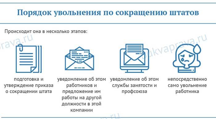 poryadok-uvolneniya-po-sokrascheniyu-shtatov