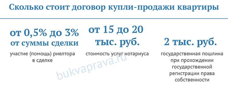 skolko-stoit-dogovor-kupli-prodazhi-kvartiry
