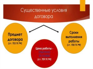 izmenenie-sushchestvennyh-uslovij-trudovogo-dogovora
